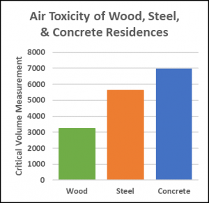 air toxicity of wood, steel, concrete homes
