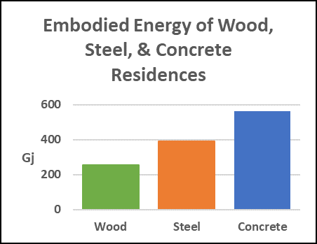 embodied energy of wood, steel, concrete homes